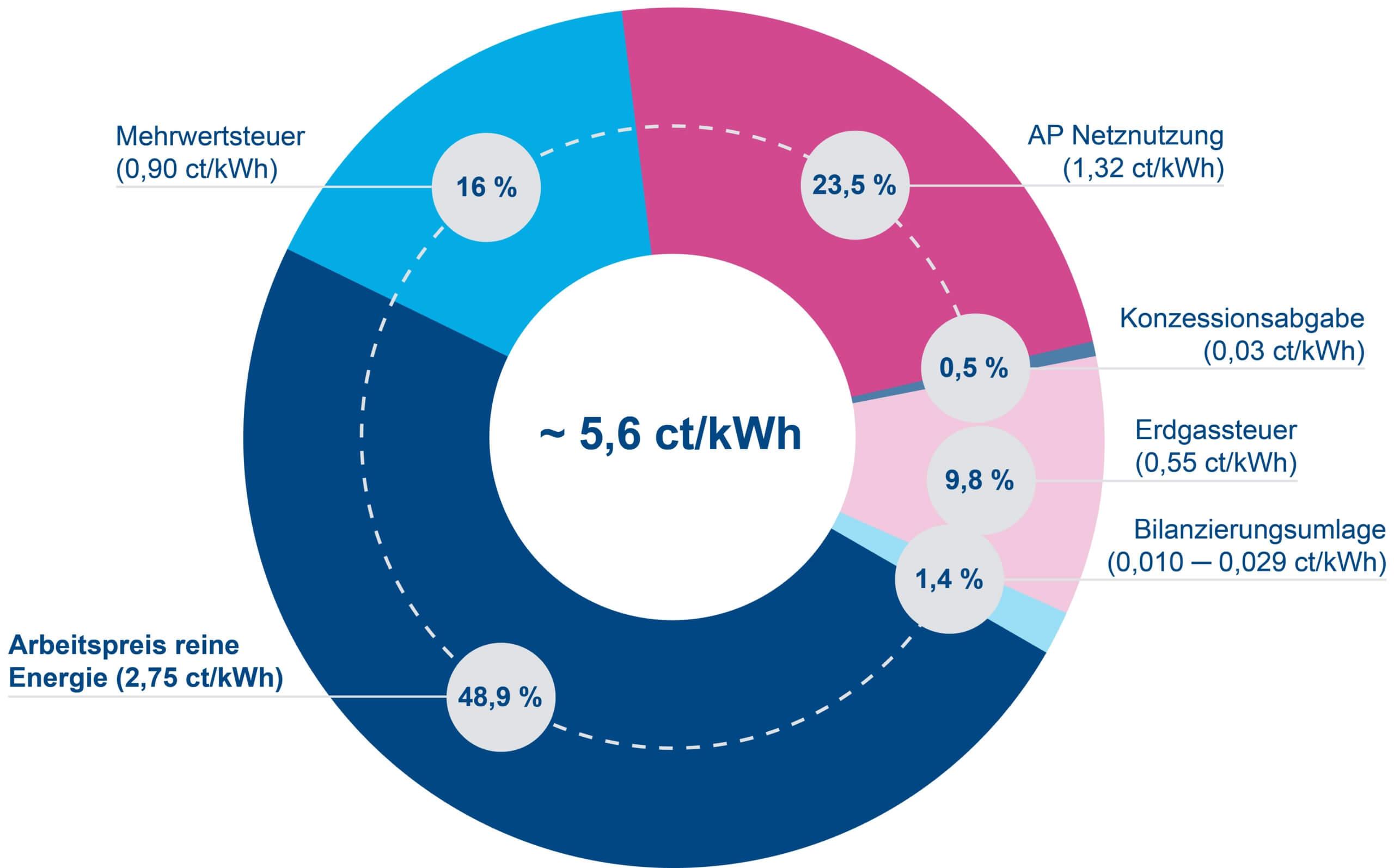 Diagramm Zusammensetzung Gaspreis 2020