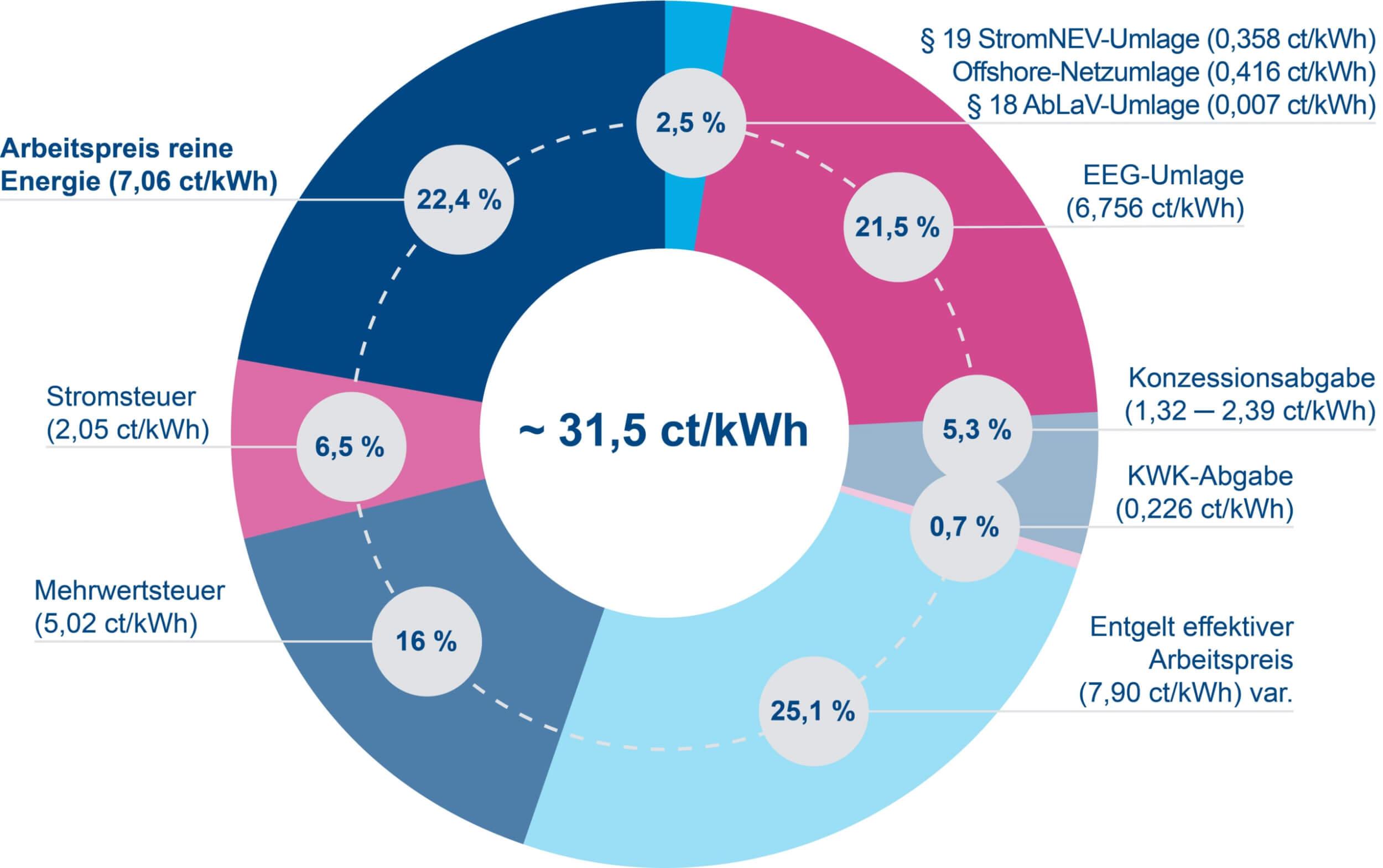 Diagramm Zusammensetzung Strompreis 2020