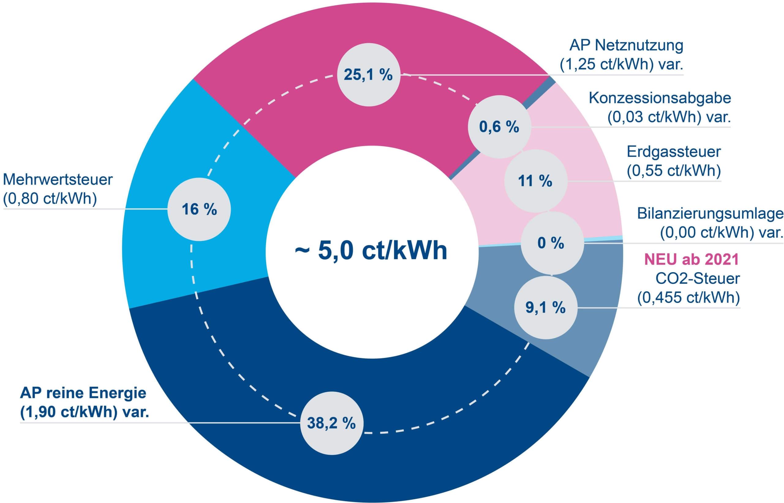 Diagramm Zusammensetzung Gaspreis 2021