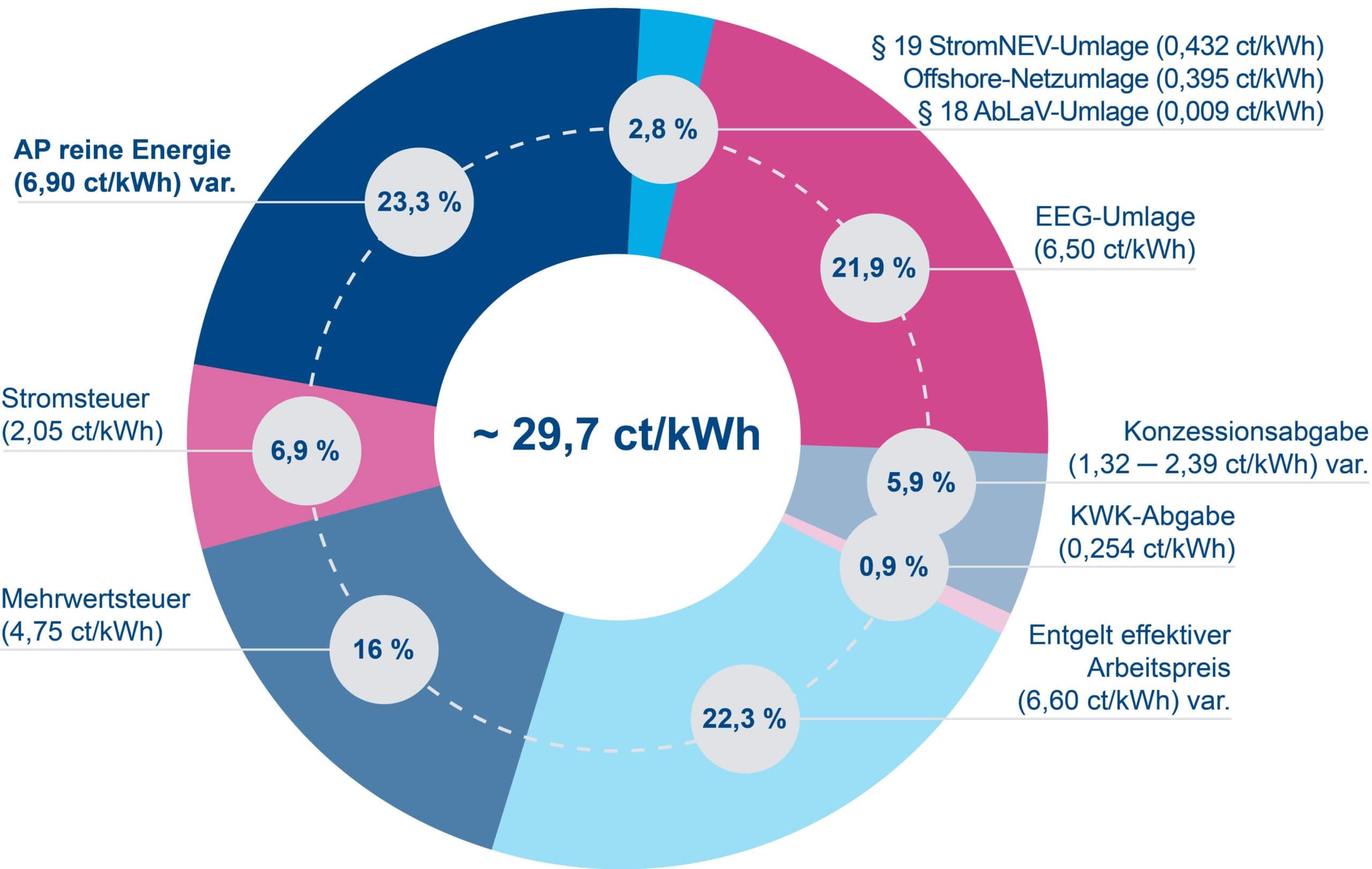 Diagramm Zusammensetzung Strompreis 2021