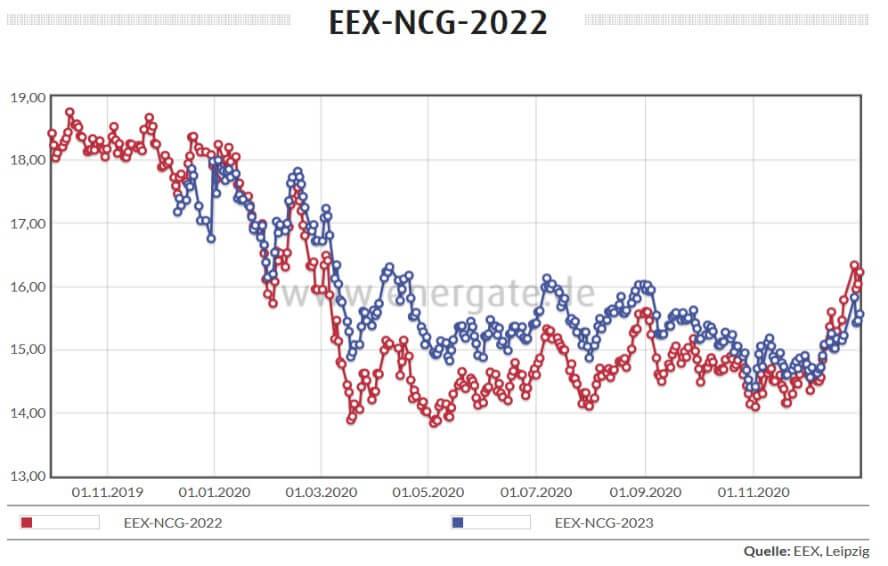 Börsenverlauf Gasmarkt 10/2019 - 01/2020