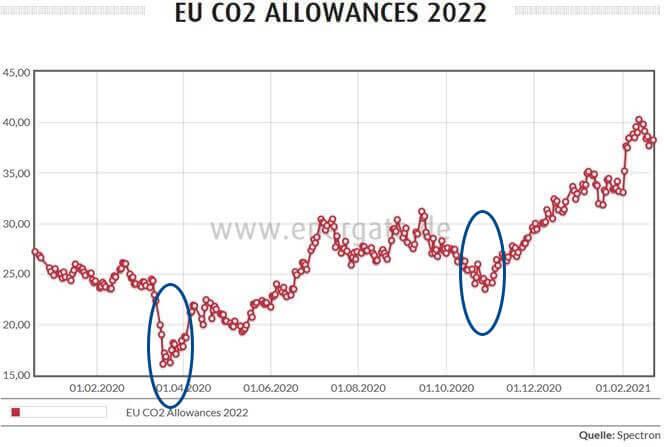 Börsenverlauf Emissionszertifikate 01/2020 - 02/2021
